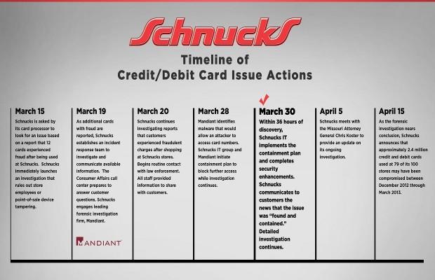 Schnucks Wants Credit Card Lawsuits Dismissed